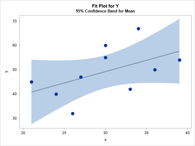 Visualize uncertainty in regression predictions