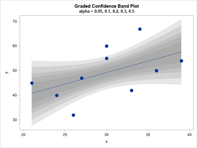A continuous band plot for visualizing uncertainty in regression predictions