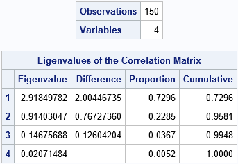 Output from PROC CORR that shows eigenvalues of the correlation matrix