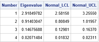 Comparison of two methods for estimating confidence intervals of eigenvalues of a correlation matrix