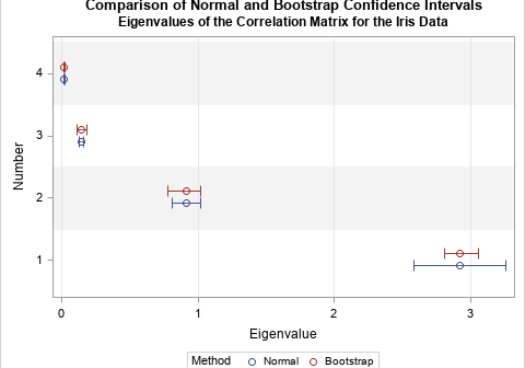 Graphical comparison of two methods for estimating confidence intervals of eigenvalues of a correlation matrix