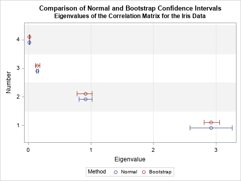 Confidence intervals for eigenvalues of a correlation matrix
