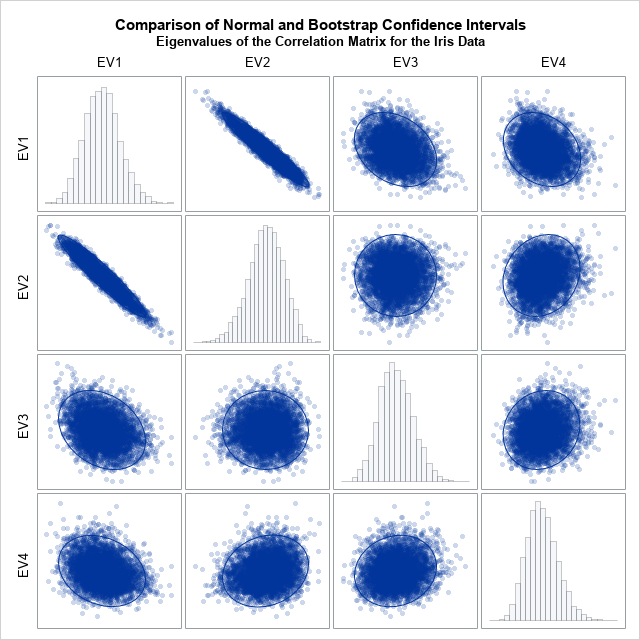 Bootstrap distribution for eigenvalues (5000 samples)