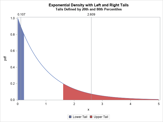 The expected value of the tail of a distribution