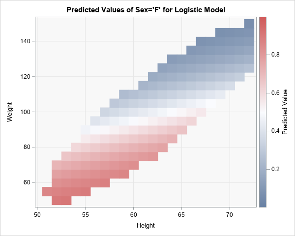Predicted probabilities for a logistic regression model