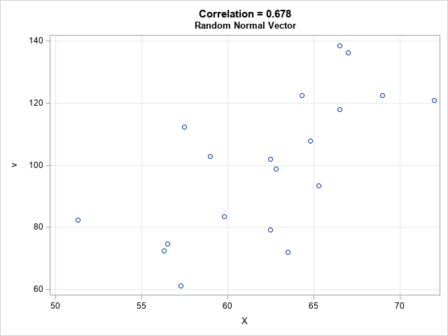 A random vector that has a given correlation with a given vector. Computation by using SAS.