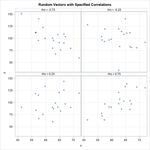 Random vectors that have a given correlation with a given vector. Computations in SAS.