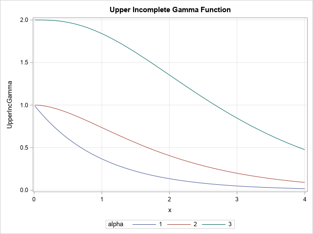 How to compute the incomplete gamma function in SAS