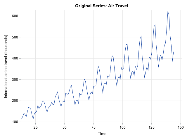 The simple block bootstrap for time series in SAS