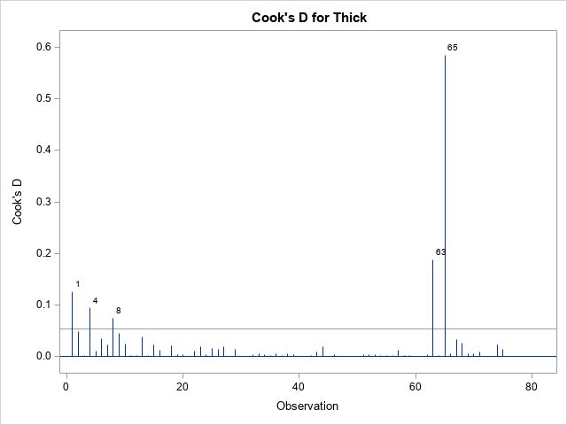 Identify influential observations in regression models
