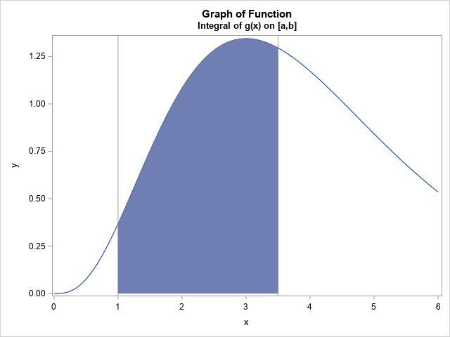 Sample size for the Monte Carlo estimate of an integral