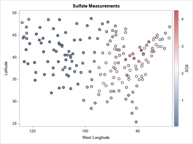 Control the fill and outline colors of scatter plot markers in SAS