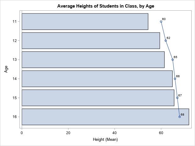 Overlay other graphs on a bar chart with PROC SGPLOT