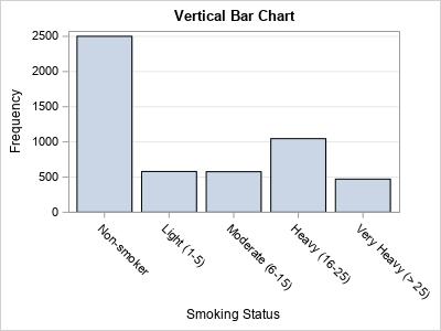 3 reasons to prefer a horizontal bar chart