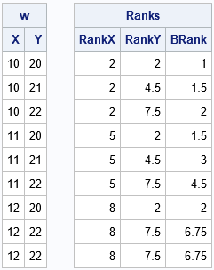 Compute bivariate ranks