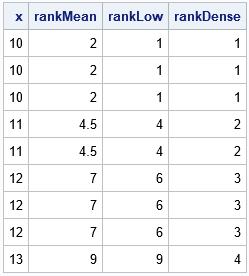 Compute tied ranks