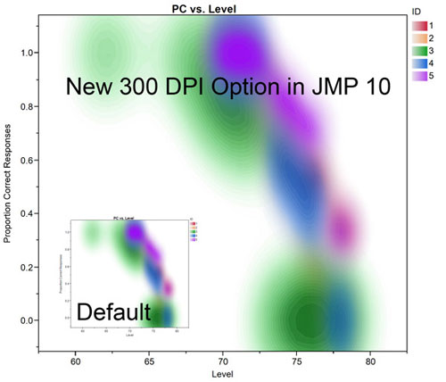JMP 10 comparing the size of 300 DPI images to default DPI