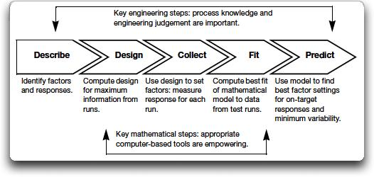 design an experiment Design of experiments (doe) is a systematic method to determine the relationship between factors affecting a process and the output of that process.