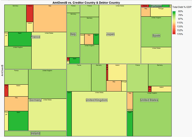 Tree map about Eurozone debt crisis