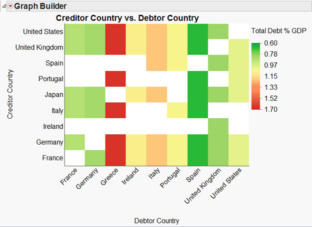 JMP heat map of creditor countries in Europe