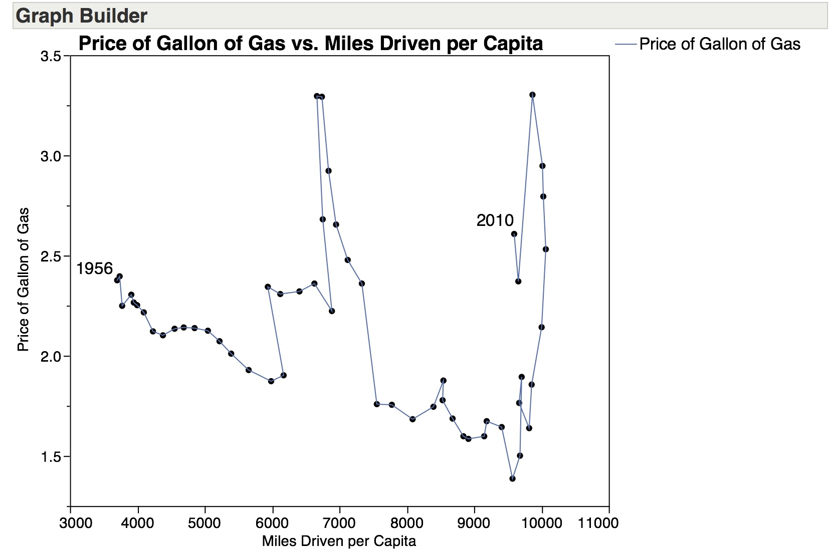 Price-of-Gas-on-Y-wLine.jpg