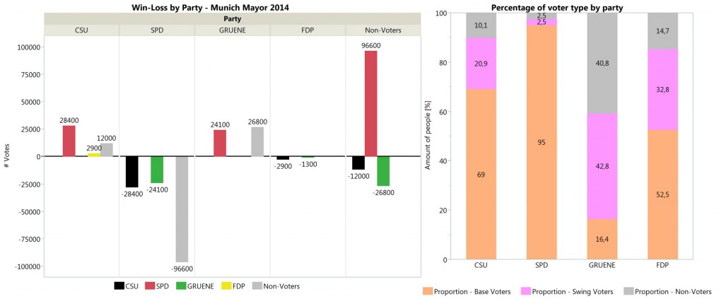 Bar Charts: Win-Loss analysis Munich's mayor elections 2014 for parties