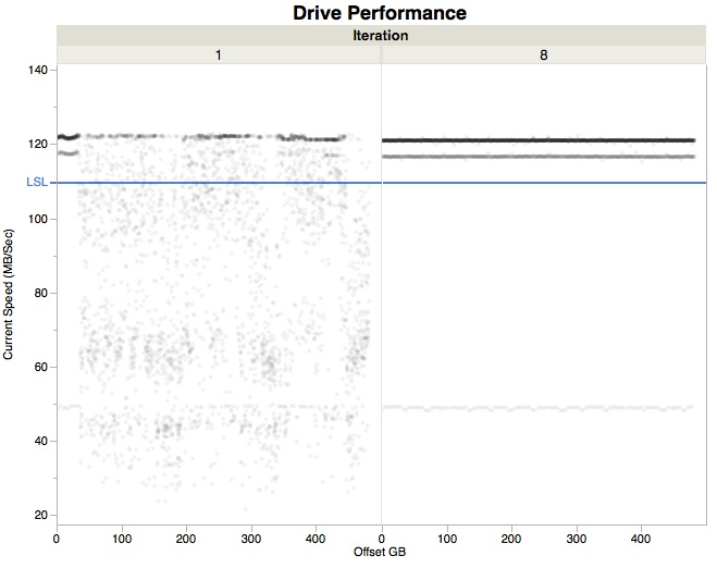 DrivePerformnce1-8iterationSSD