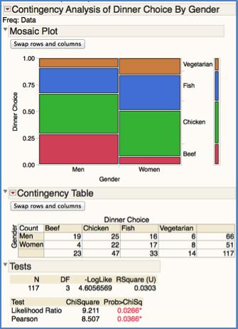 Blog addiction a contingency analysis