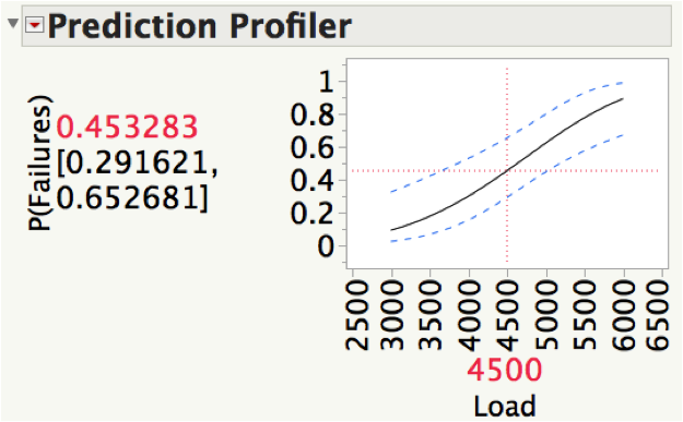 Figure 3: Prediction Profiler with a load of 4,500 pounds.
