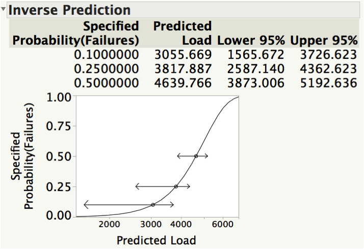 Figure 5: Inverse Prediction output.