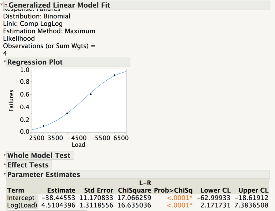 Figure 2: Initial output with Regression Plot and associated output. Note the Log(Load) parameter estimate of 4.51 is the Weibull shape parameter.