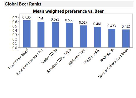 Beer_Experiment_6