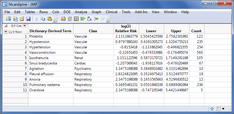Figure 1. Data table of 95% CI for log2(relative risk) for adverse events from Nicardipine Trial