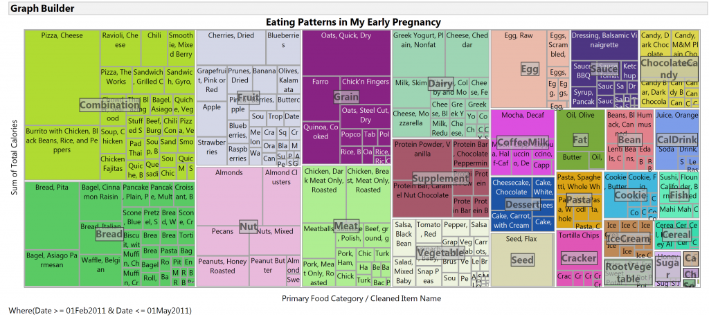 Eating patterns early in pregnancy treemap