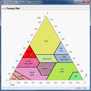 USDA Soil Classification Taxonomy