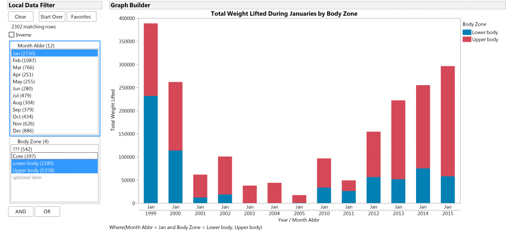January total weight lifted by body zone LDF