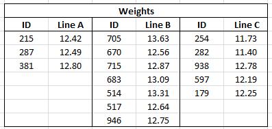Figure 1.1 Excel Spreadsheet- Unstacked