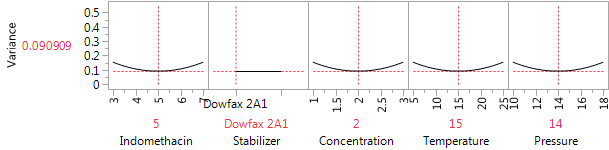 Figure 2: The Variance profiler for the 22 run design with six center points