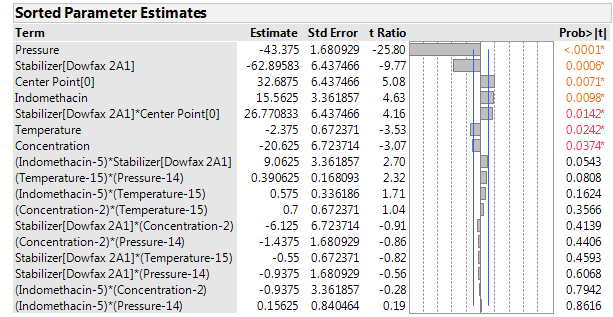 Figure 4: Sorted parameter estimates for the mean particle size at the end of the storage phase