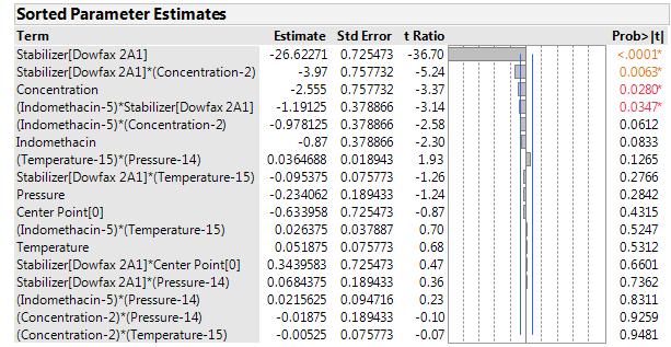 Figure 5: Sorted parameter estimates for the zeta potential