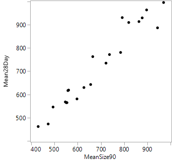 Figure 6: Plot of mean particle size after 28 days of storage vs. mean particle size after 90 minutes of milling, before storage
