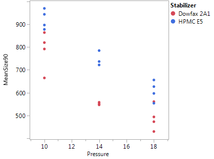 Figure 7: Plot of mean particle size after 90 minutes of milling vs. pressure, coded for stabilizer. Pressure is given in units of 1,000 psi.