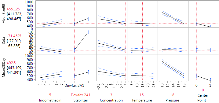 Figure 8: Prediction profiler at the preferred conditions for achieving small particle size and large absolute zeta potentials