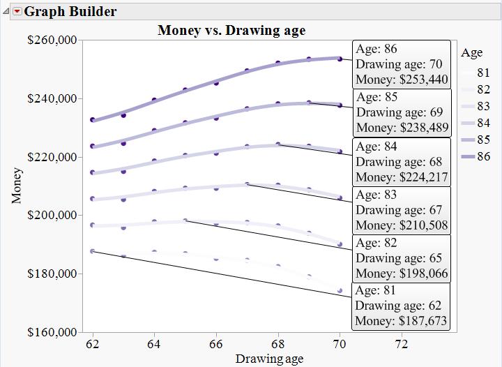 Money Accrued vs. Drawing age