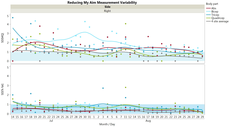 Measurement variability