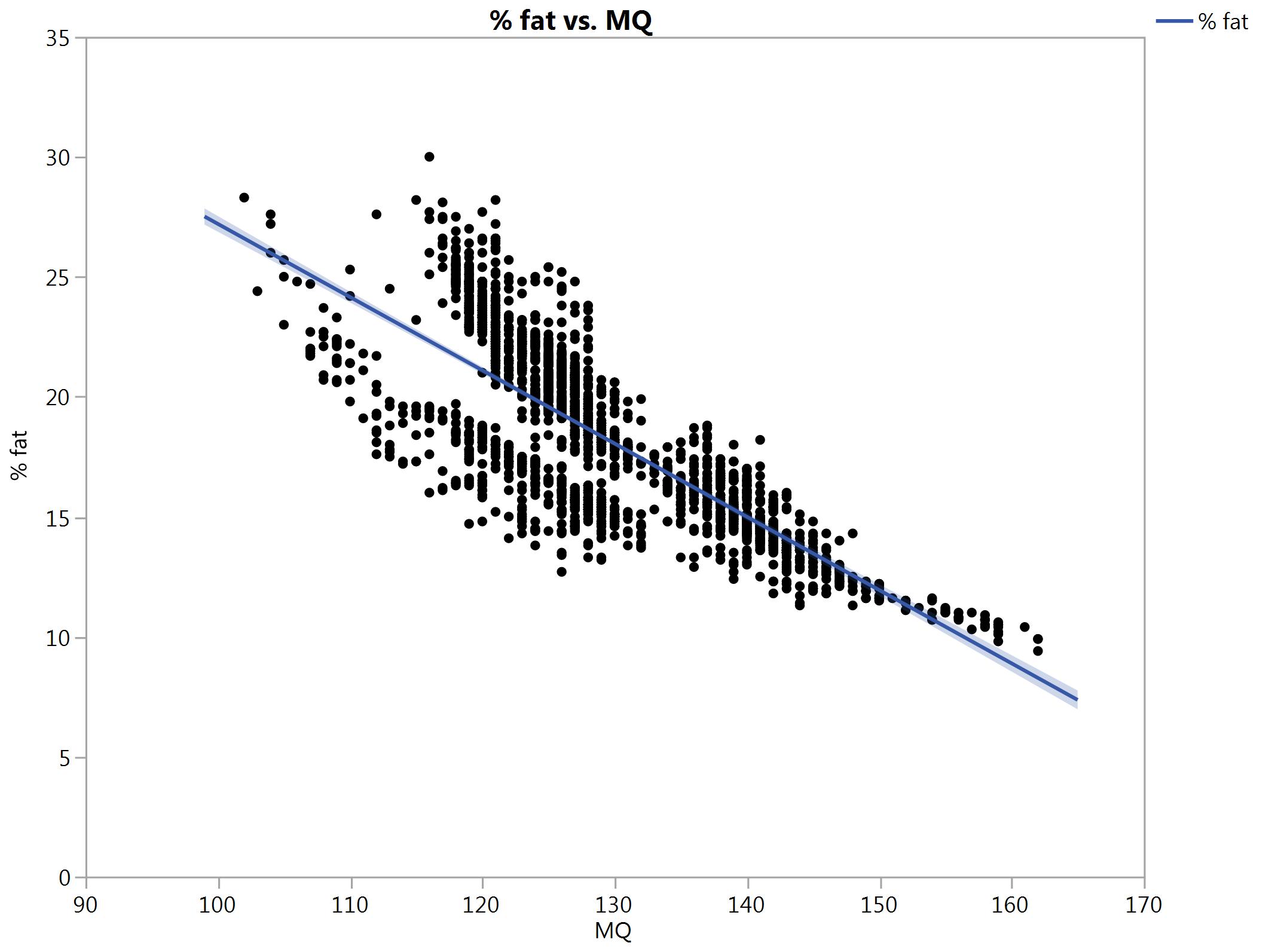 Percent fat vs muscle quality 8-29-15