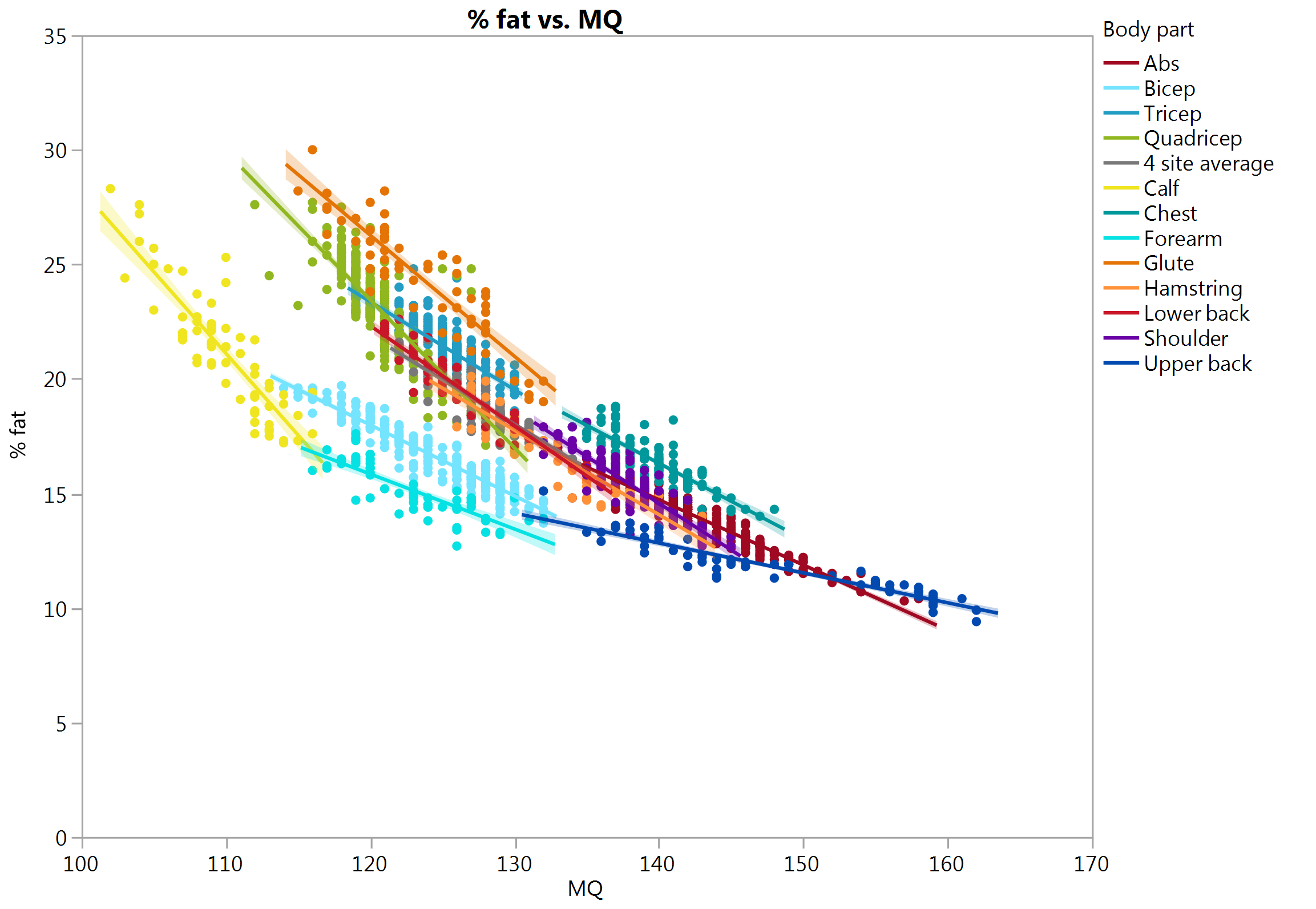 Percent fat vs muscle quality overlay 8-29-15