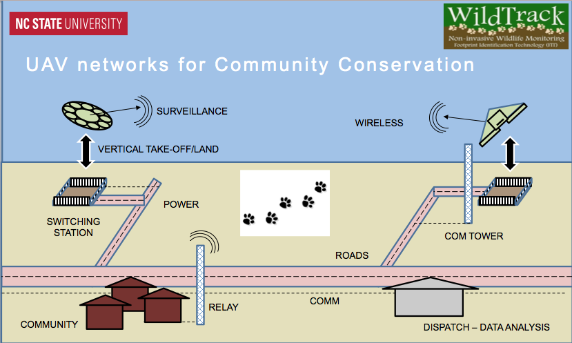 WildTrack and NCSU Mechanical and Aerospace Engineering are collaborating on a project to develop mobile and stationary UAV networks for conservation monitoring.