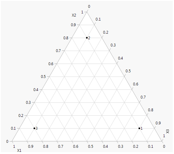 Figure 1: Ternary plot of mixtures with three components.