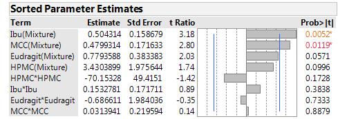Figure 5: Sorted parameter estimates on Tap density of model presented in Figure 4.